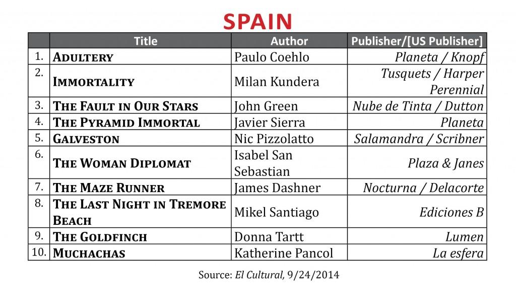 BestsellerSeptember.2014 Spain