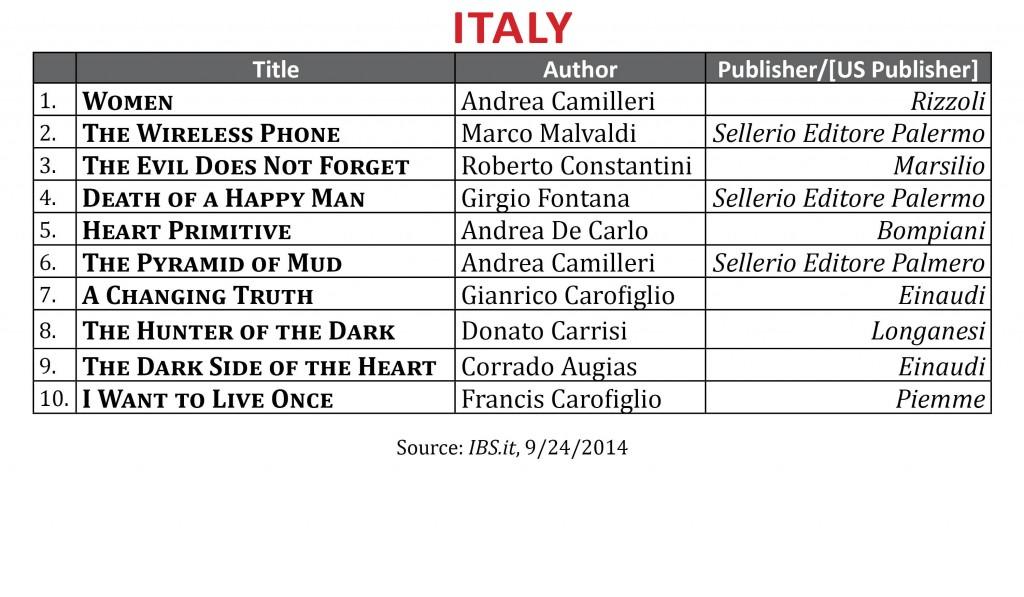 BestsellerSeptember2014 Italy