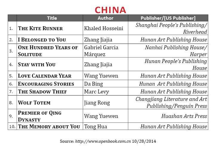BestsellerOct2014.China