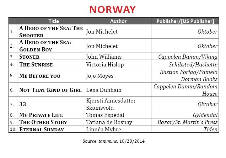 BestsellerOctNorway2014