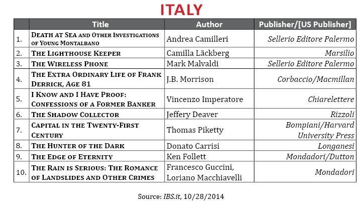 BestsellerOctober2014 Italy