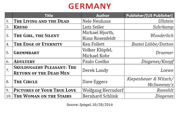 BestsellerOctober2014.Germany