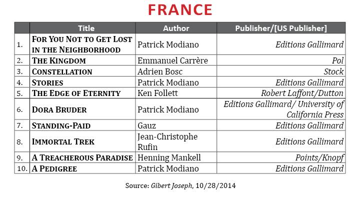 BestsellerSept2014.France