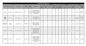 Click on the image of the chart above for a full PDF version of the 2014 Distributor Profiles and Contact Sheet.