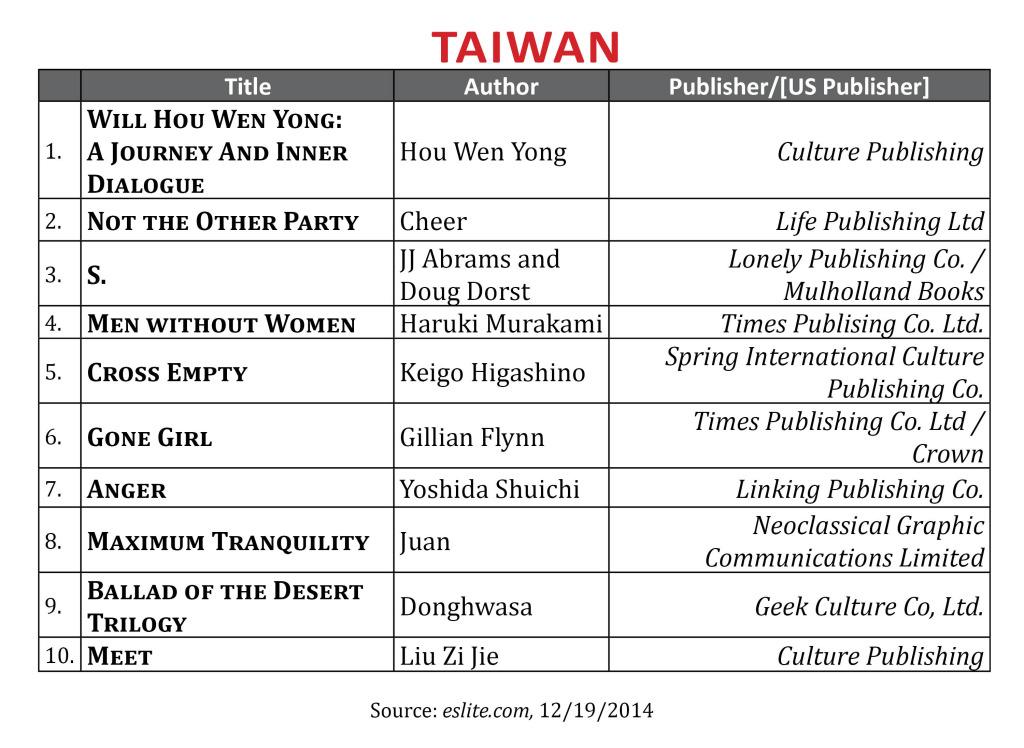 BestsellerDec2014