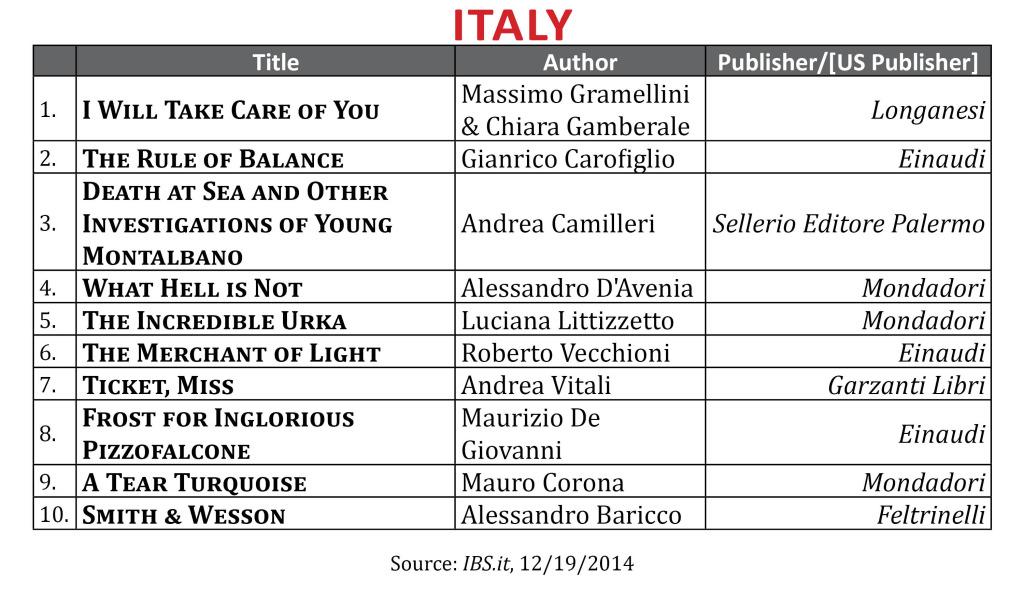 BestsellerDec2014 Italy