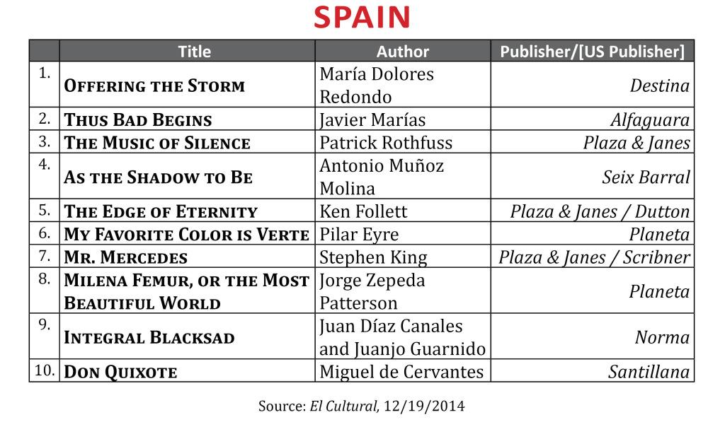 BestsellerDec2014.Spain