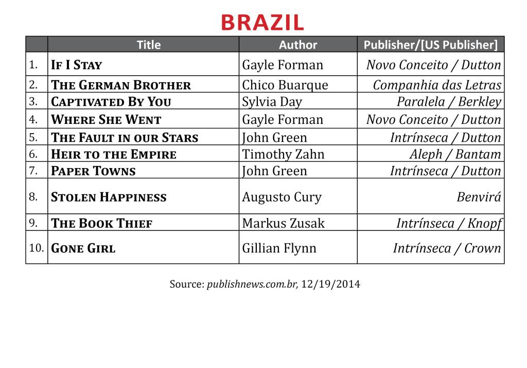 BestsellerDecBrazil2014
