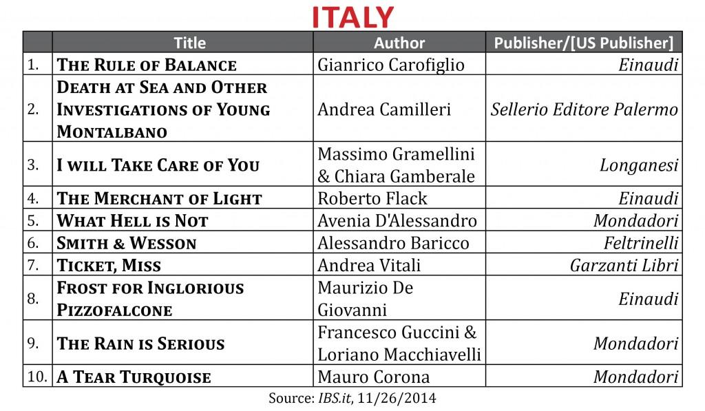 BestsellerNov2014 Italy