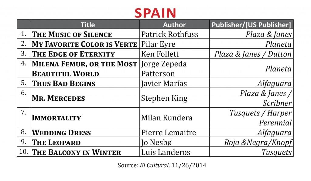 BestsellerNov2014.Spain