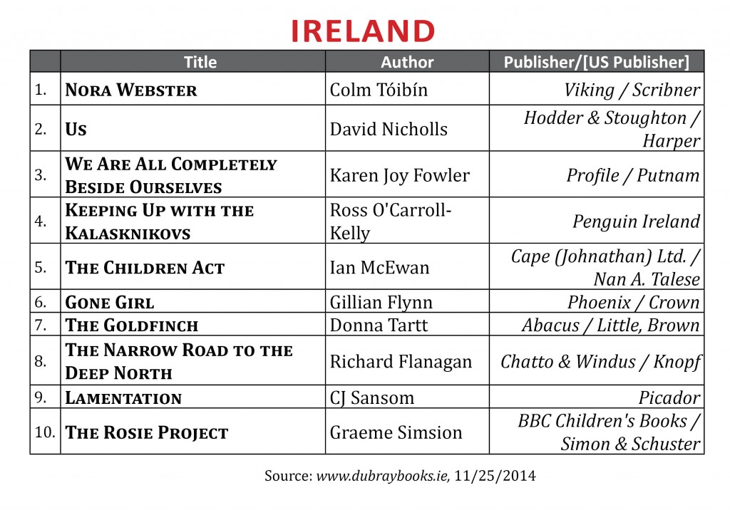 BestsellerNovIreland2014