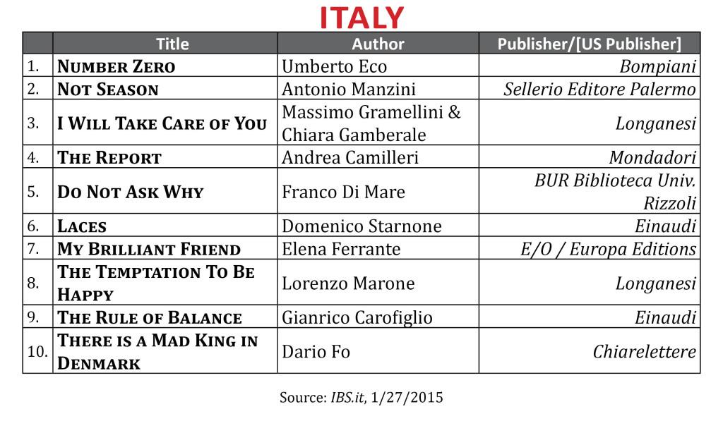 BestsellerJan2015 Italy