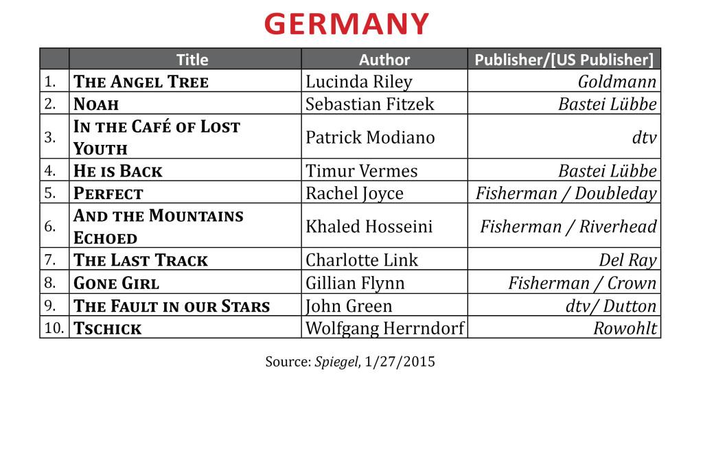 BestsellerJan2015.Germany