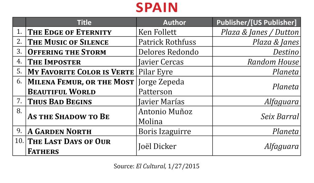 BestsellerJan2015.Spain