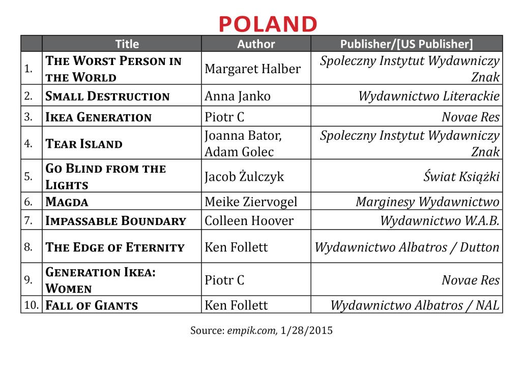 BestsellerJan2015Poland2