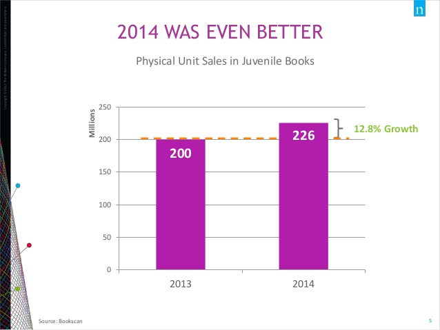 Nielsen book market