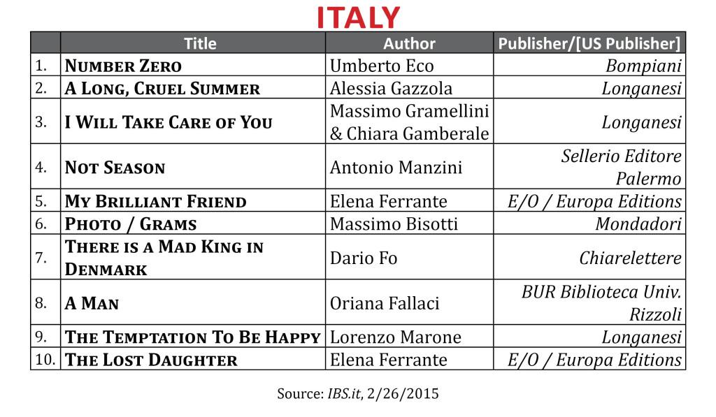 BestsellerFeb2015 Italy
