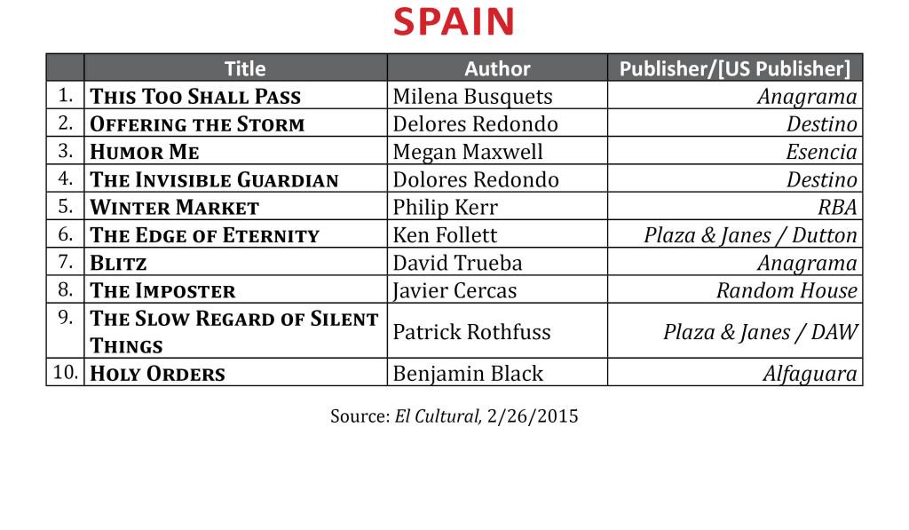 BestsellerFeb2015.Spain