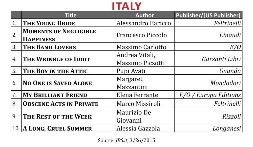 BestsellerMar2015 Italy