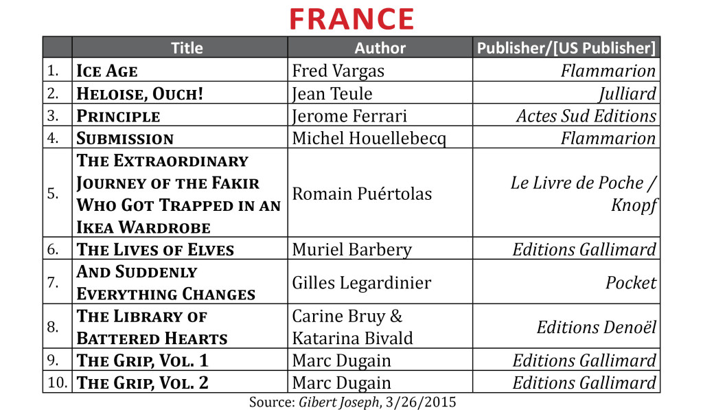 BestsellerMar2015.France