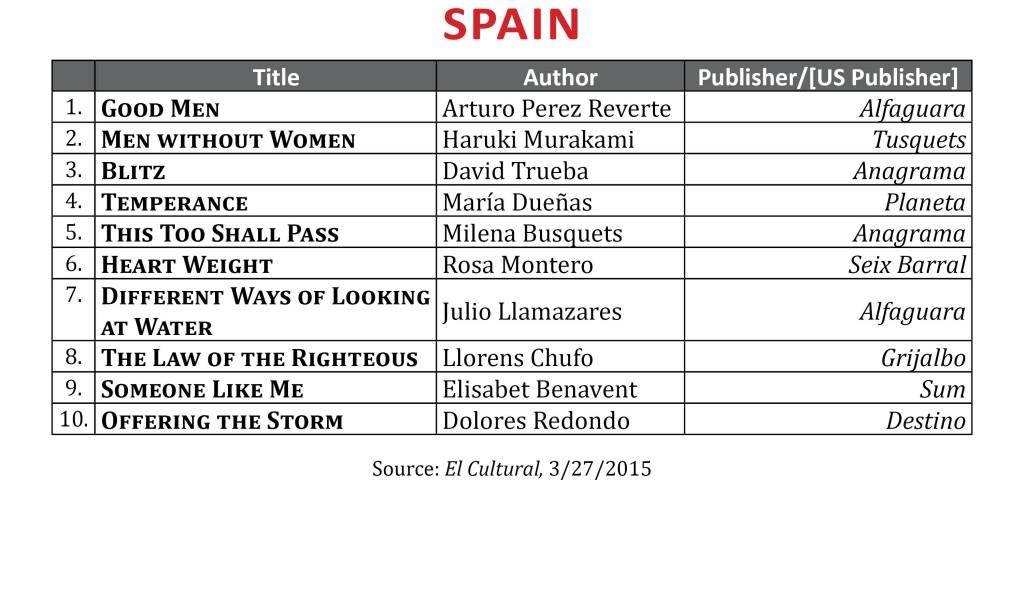 BestsellerMar2015.Spain