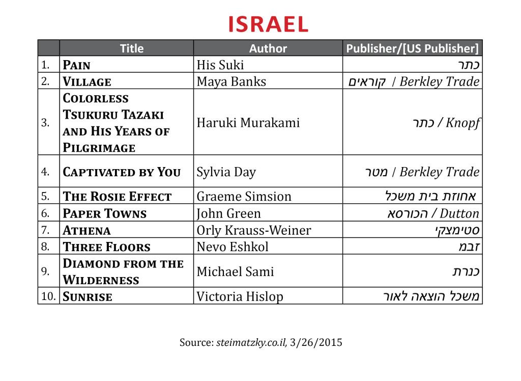 BestsellerMar2015Israel