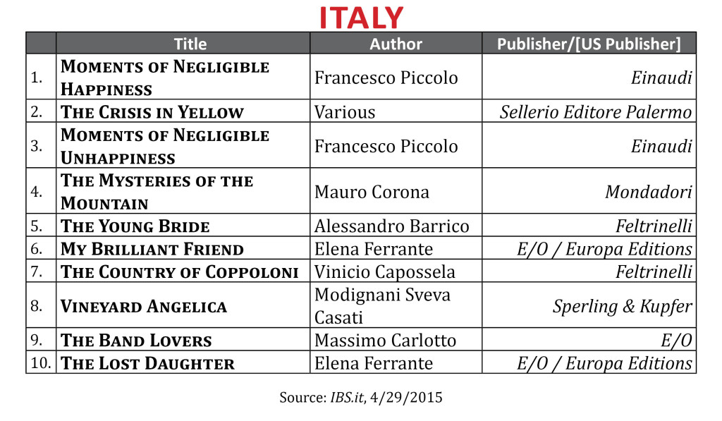 BestsellerApr2015 Italy