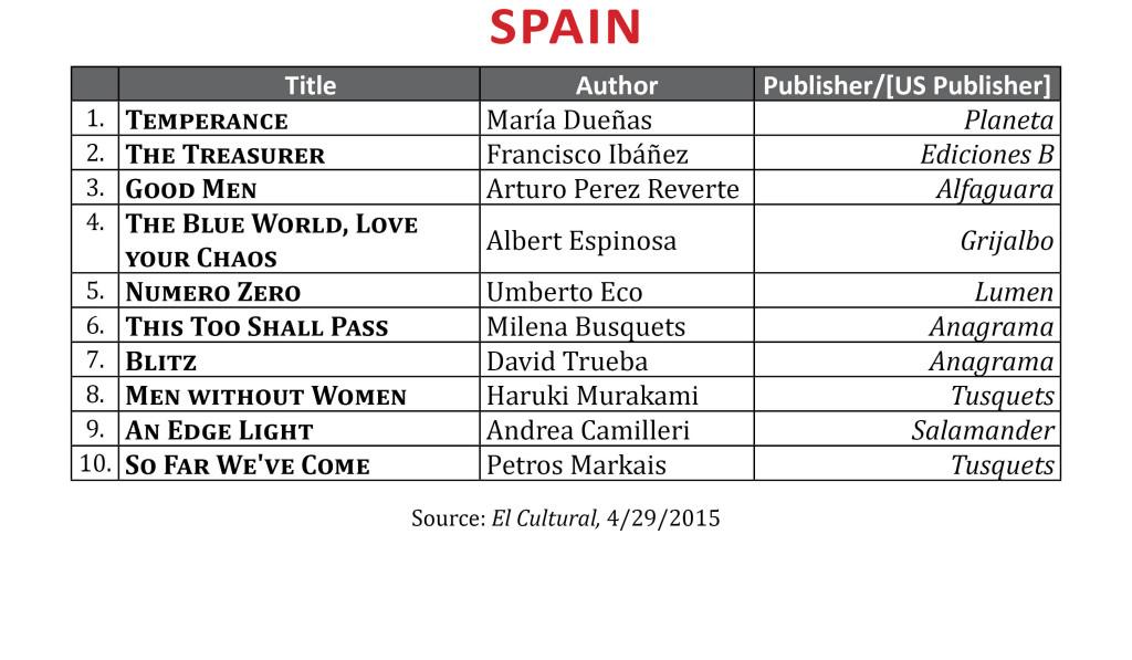 BestsellerApr2015.Spain
