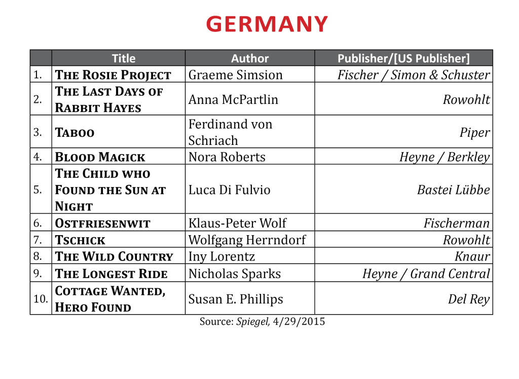 BestsellerApr2015Germany2