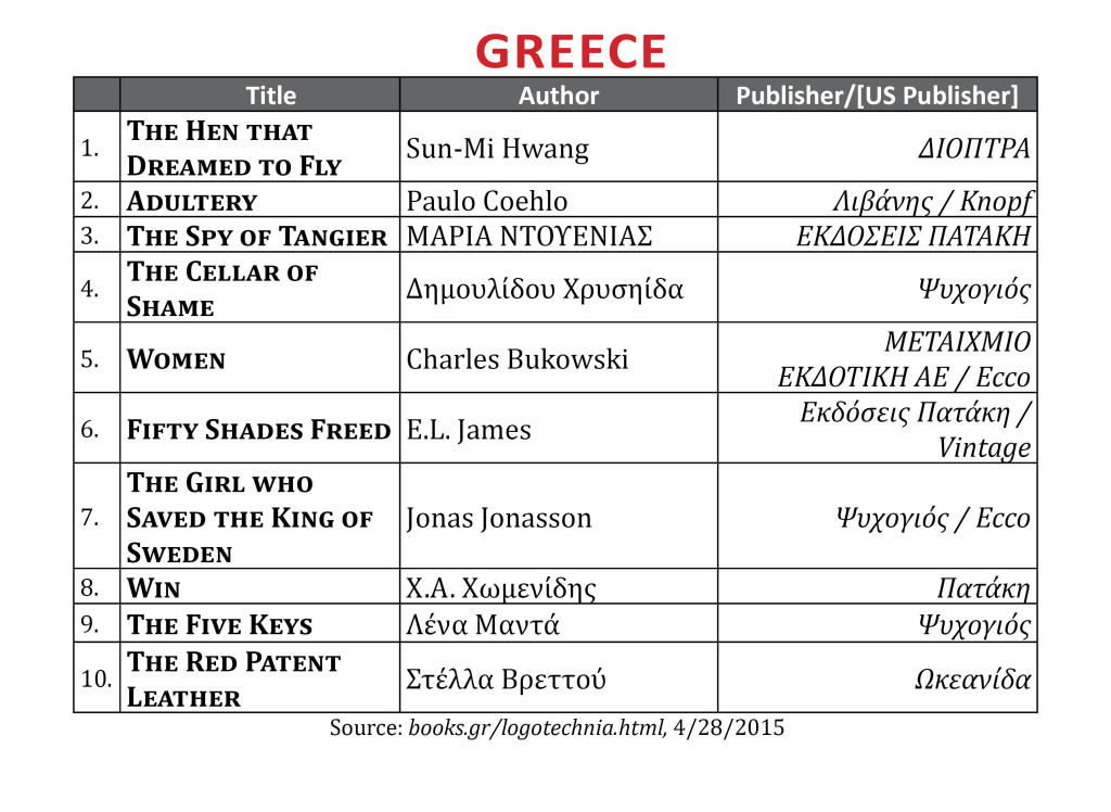 BestsellerApr2015Greece