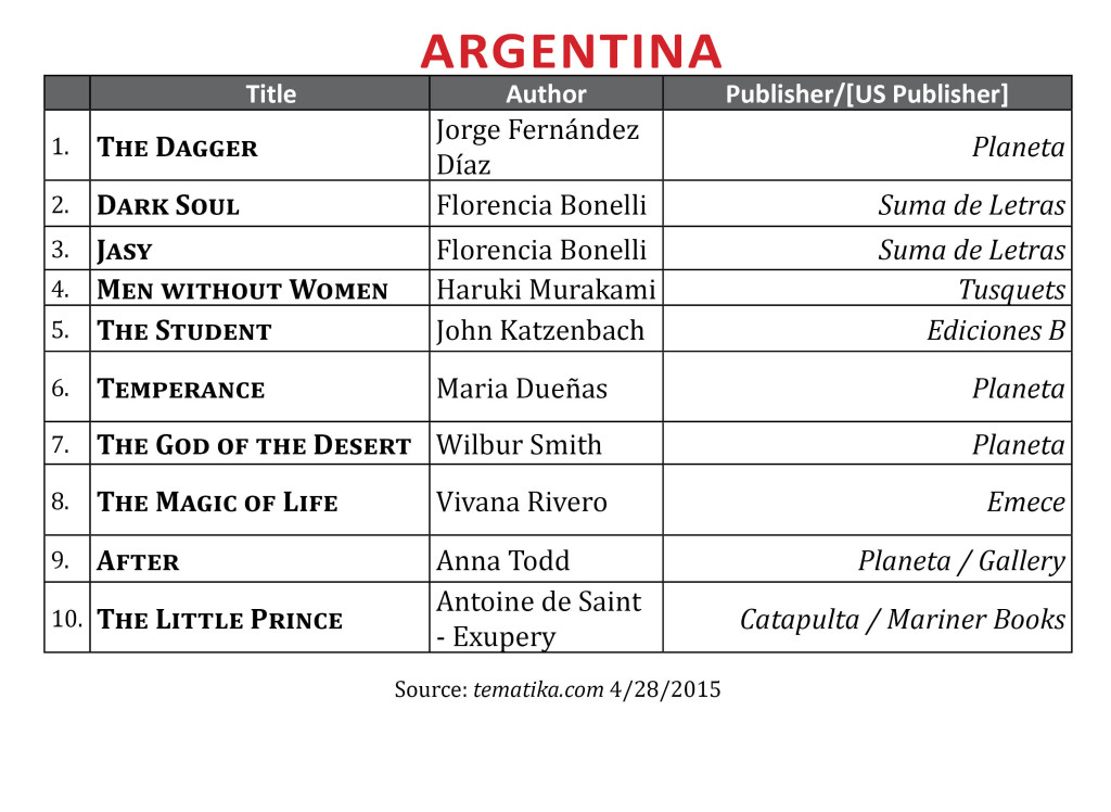 BestsellerArgentinaApr2015