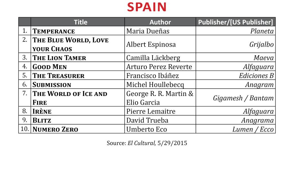 BestsellerMay2015
