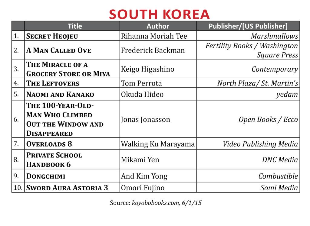 BestsellerMaySKorea2015