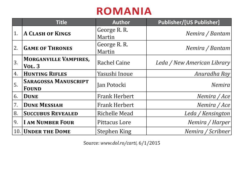 BestsellerRomaniaMay20152