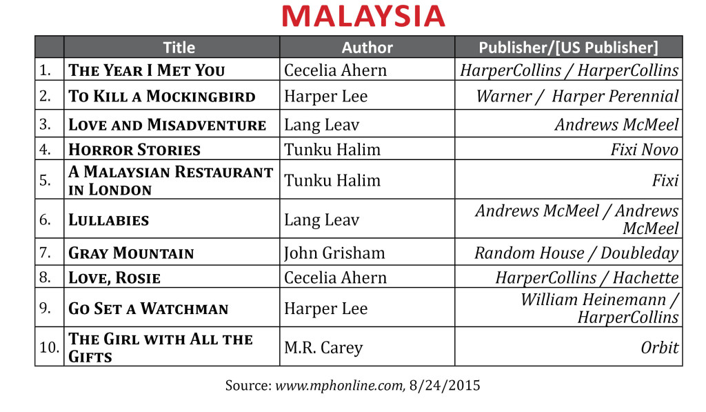 BestsellerAug2015Malaysia2