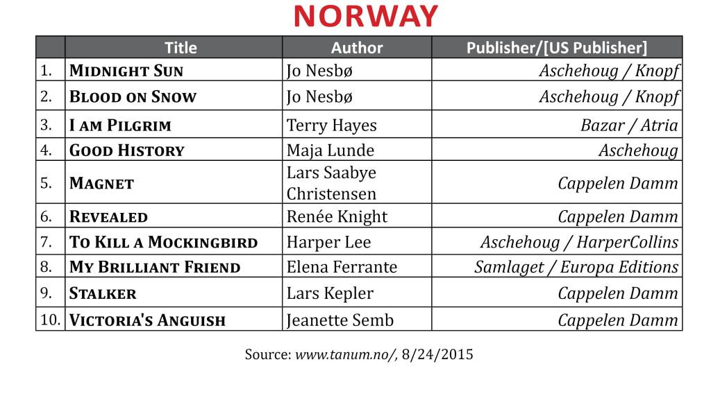 BestsellerAug2015Norway