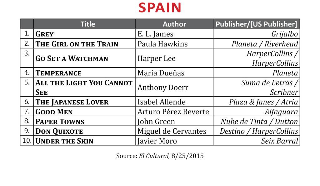 BestsellerAug2015Spain