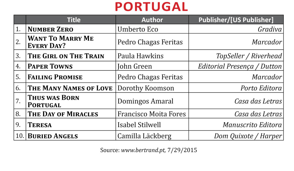 BestsellerPortugalJuly2015