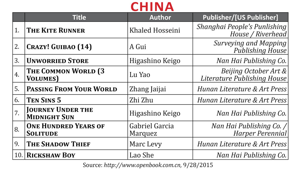 bestsellersept2015china