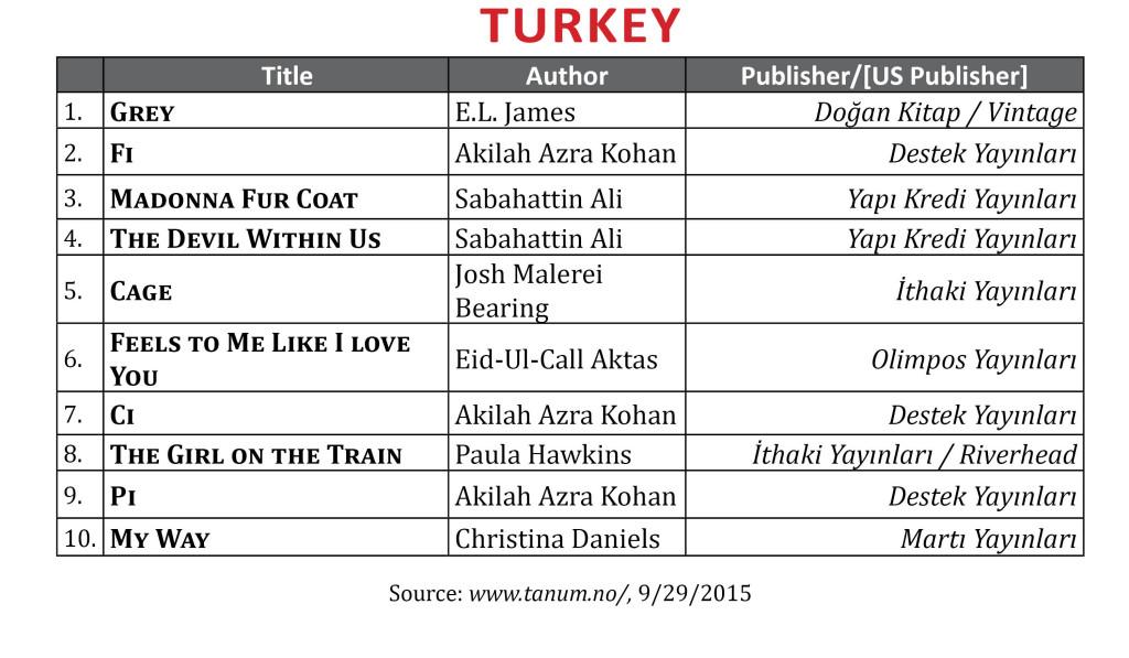 bestsellersept2015turkey