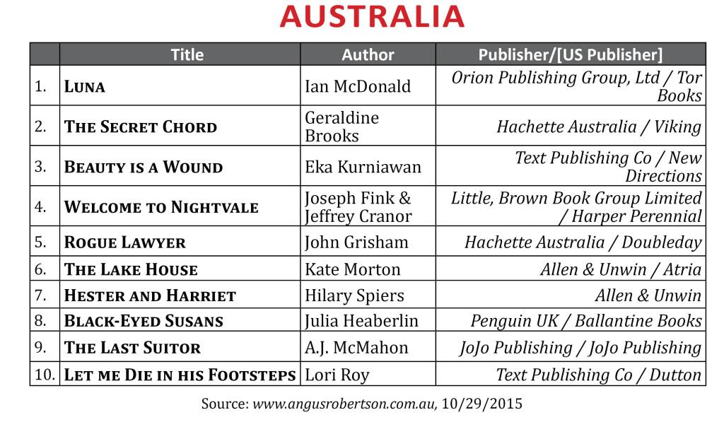 BestsellerOct2015Australia