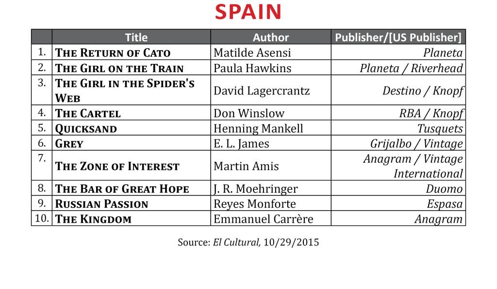 BestsellerOct2015Spain