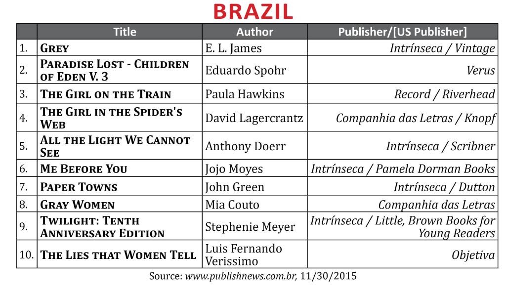 BestsellerNov2015Brazil