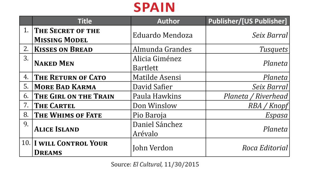 BestsellerNov2015Spain2