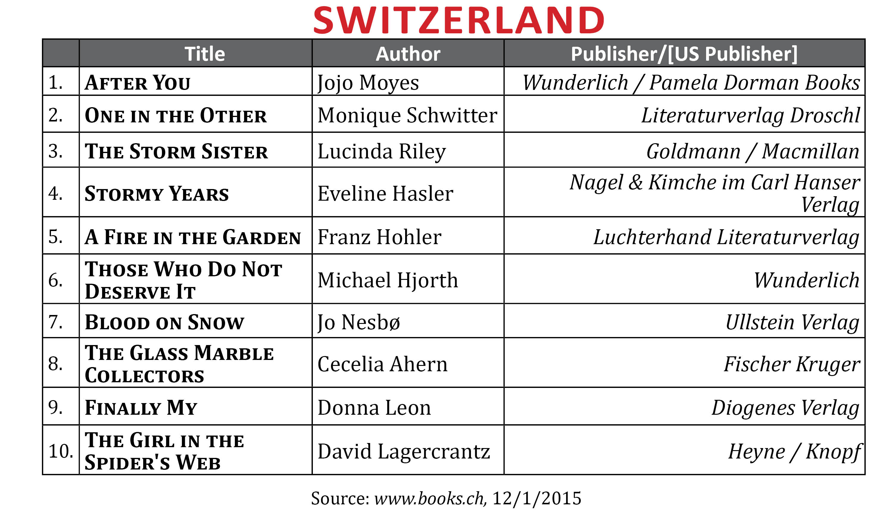 Bestsellernov2015switzerland