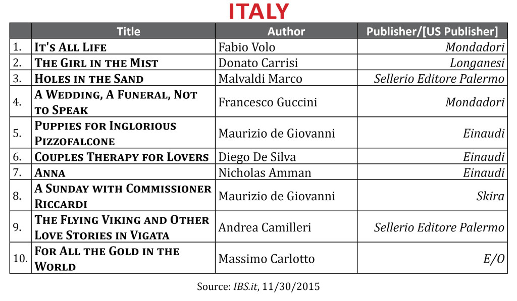 BestsellerOctItaly2015