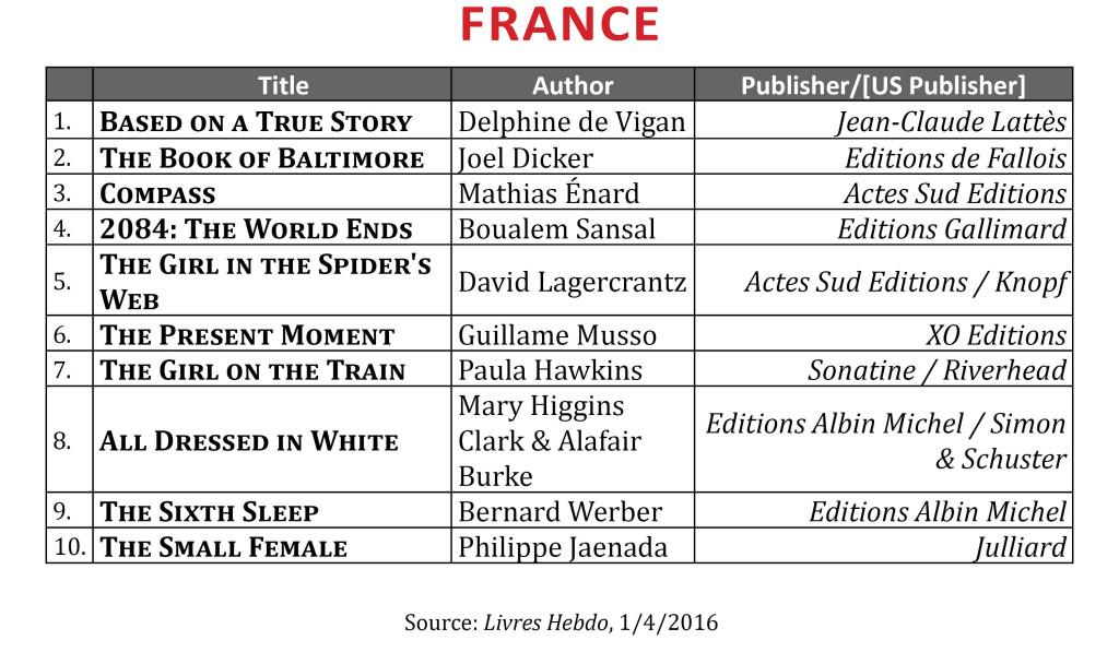 BestsellerDec2015.France