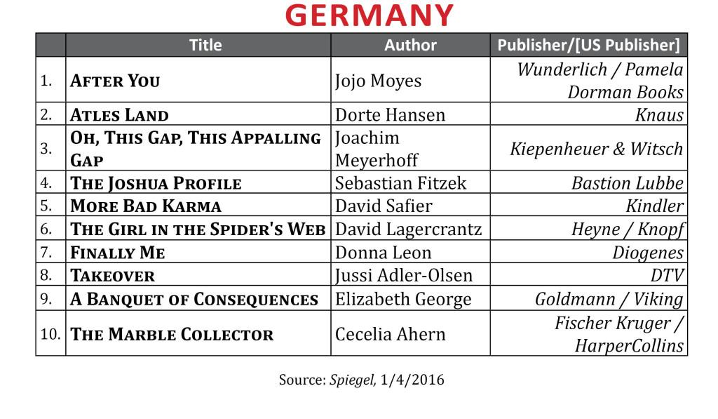 BestsellerDec2015Germany