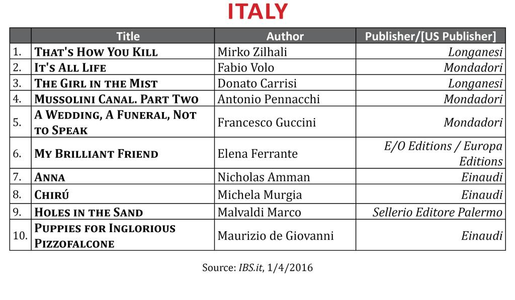 BestsellerDecItaly2015