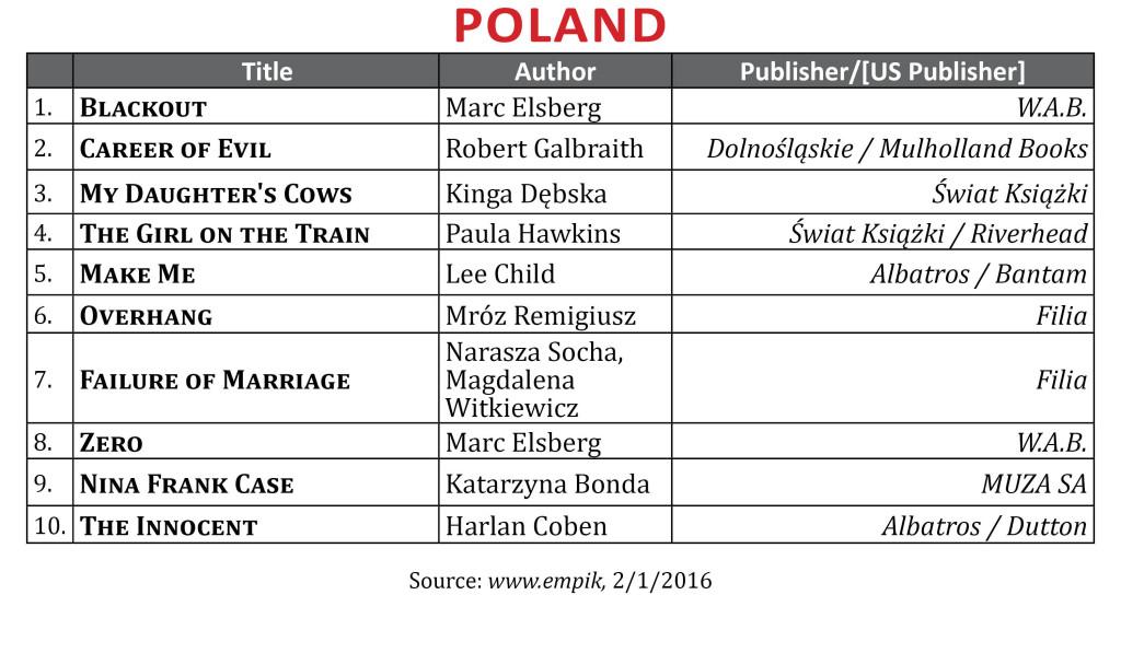 BestsellerJan2016Poland